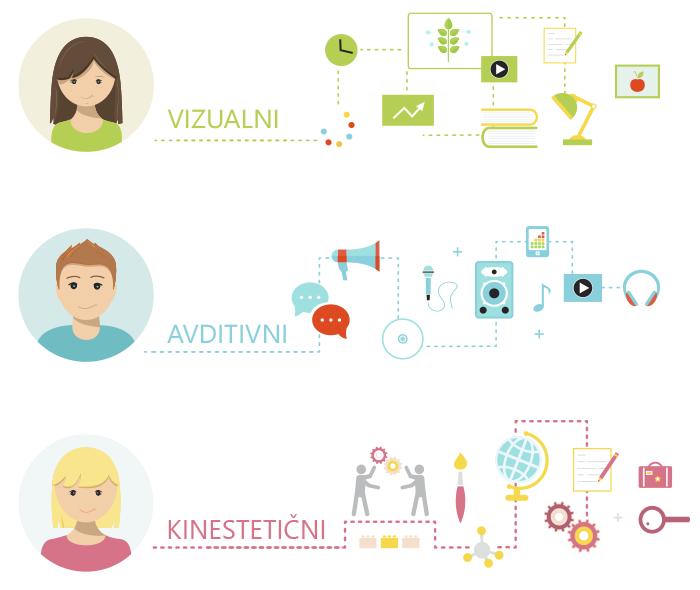 Priprava in izdelava e-gradiv, kakovostna e-izobraževanja | B2
