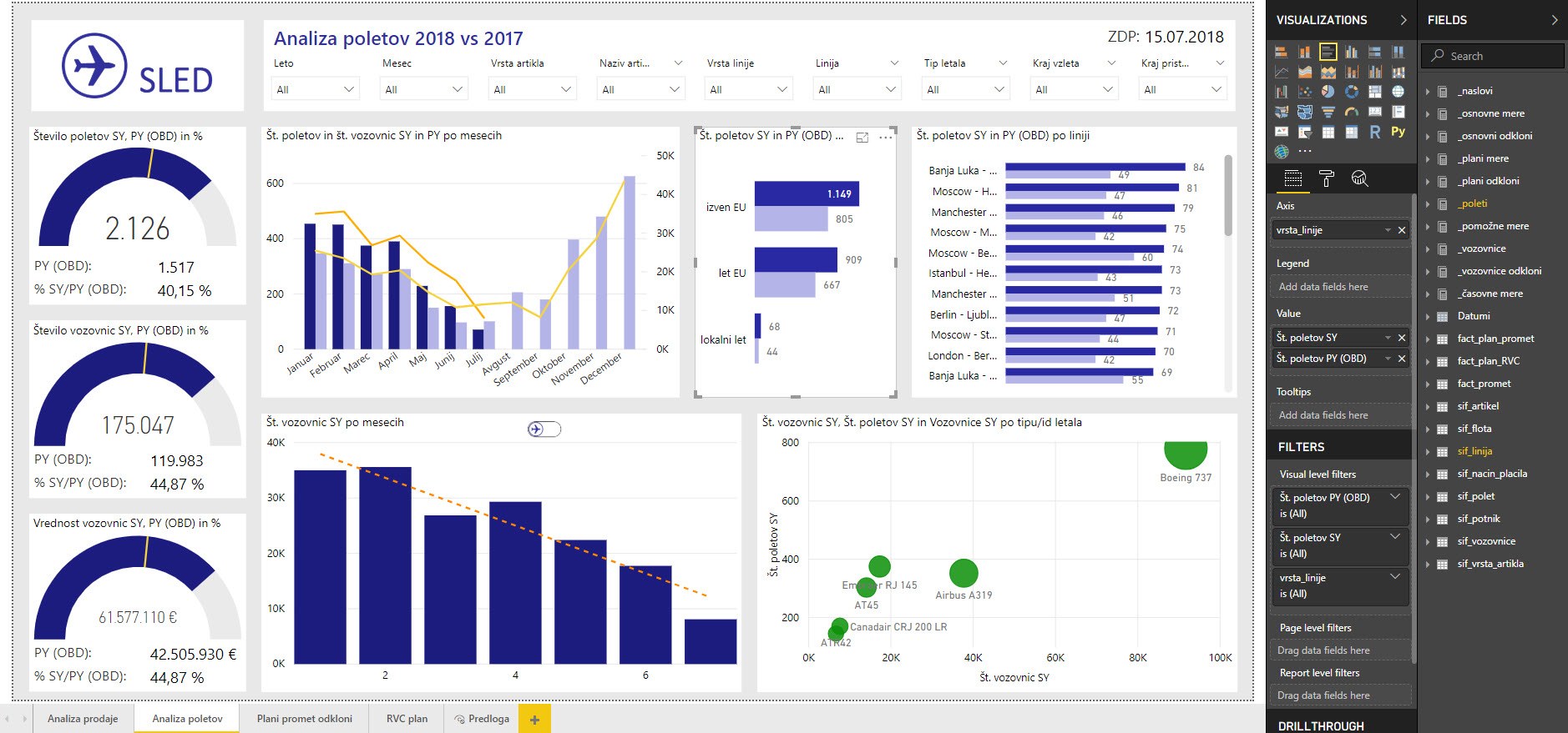 Power BI dashboard, tečaj