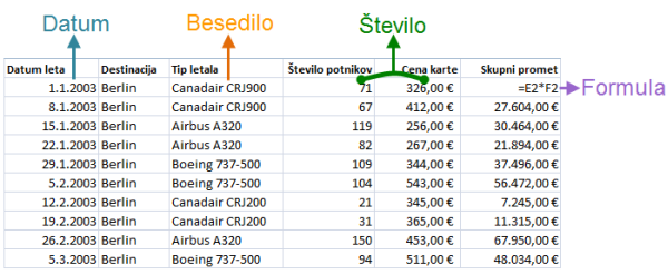 Excel osnovni- tipi podatkov