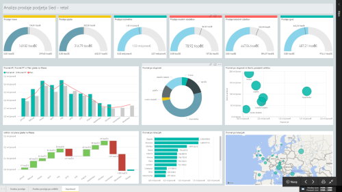 Power Pivot dashboard